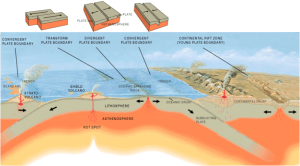 Whenever the contents of the Earth spill onto it's surface, there is a minute but significant reduction in the earth's volume/ diameter and circumference creating pressure / stress within the Earth's tectonic plates resulting in earthquakes and buckling of the earths outer mantle creating valleys and mountains.